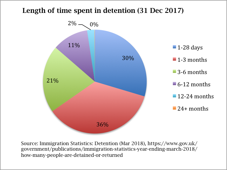 The Detention Forum guide to navigating immigration detention statistics
